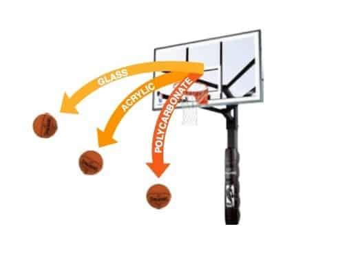 תמונת המחשה של תגובת הכדור ועוצמת החזרה מהלוח