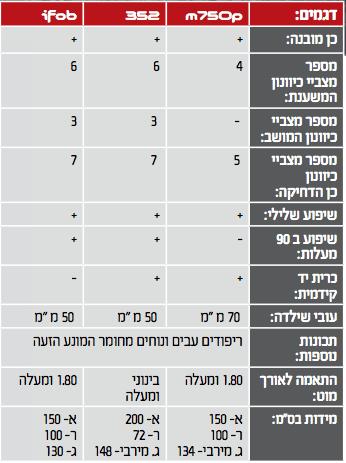 מפרט טכני של ספות הכושר m750p, 352, ifob