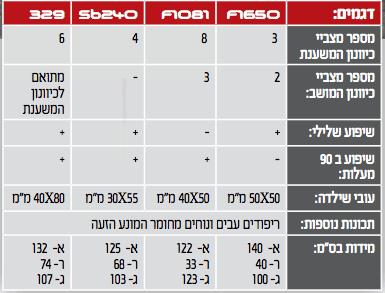 מפרט טכני של ספות הכושר F1650, F1081, sb240, 329